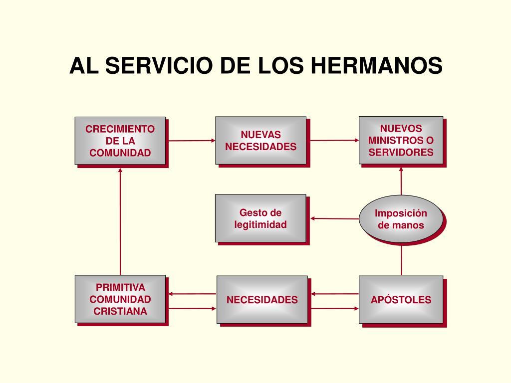 Ppt Iglesia Primitiva Powerpoint Presentation Free