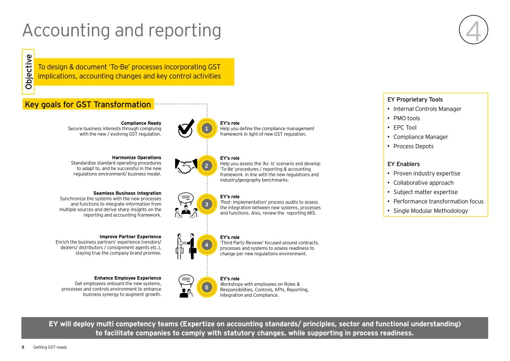 PPT - GST Implementation in India for organization | EY India