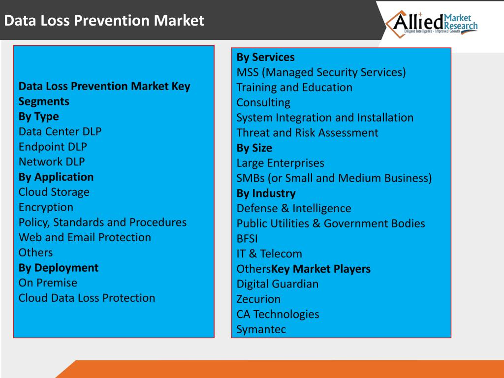 PPT - World Data Loss Prevention Market - Opportunities and