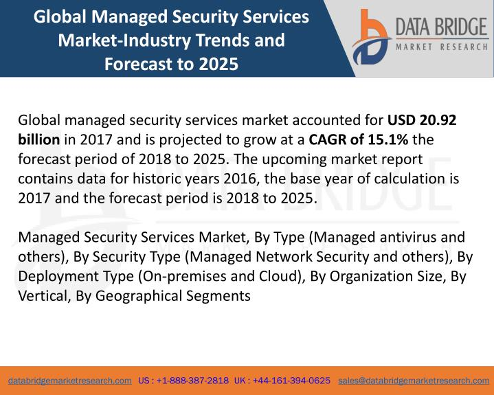 PPT - Global Managed Security Services Market- Industry