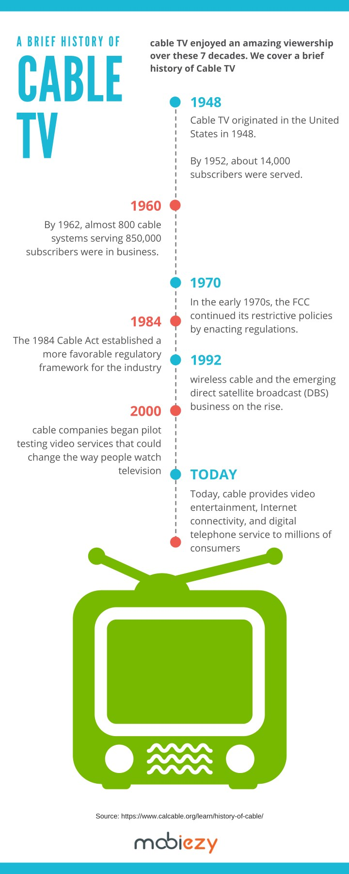 PPT - History of Cable TV PowerPoint Presentation - ID:7930732