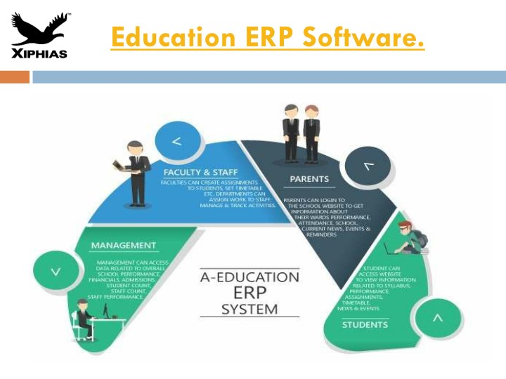 education erp software n.