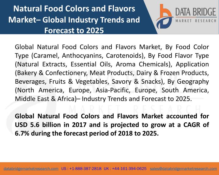 PPT - Global Natural Food Colors and Flavors Market – Industry