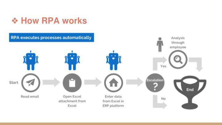 RPA Introduction Robotic Process Automation 2999298 - rc