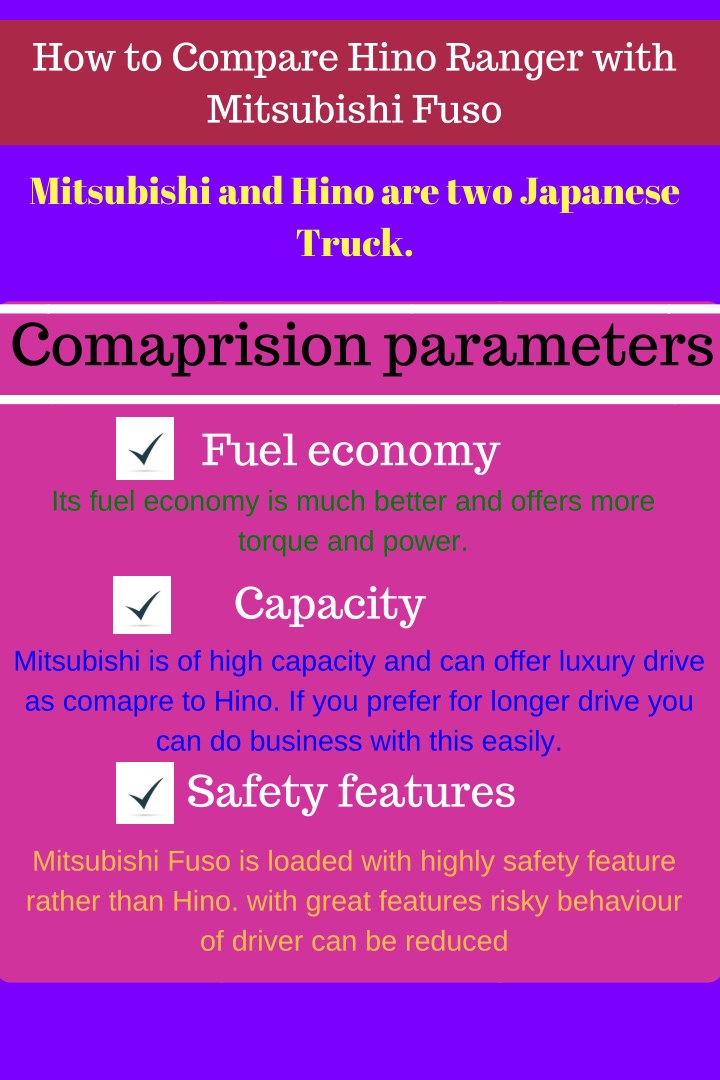 how to compare hino ranger with mitsubishi fuso n.