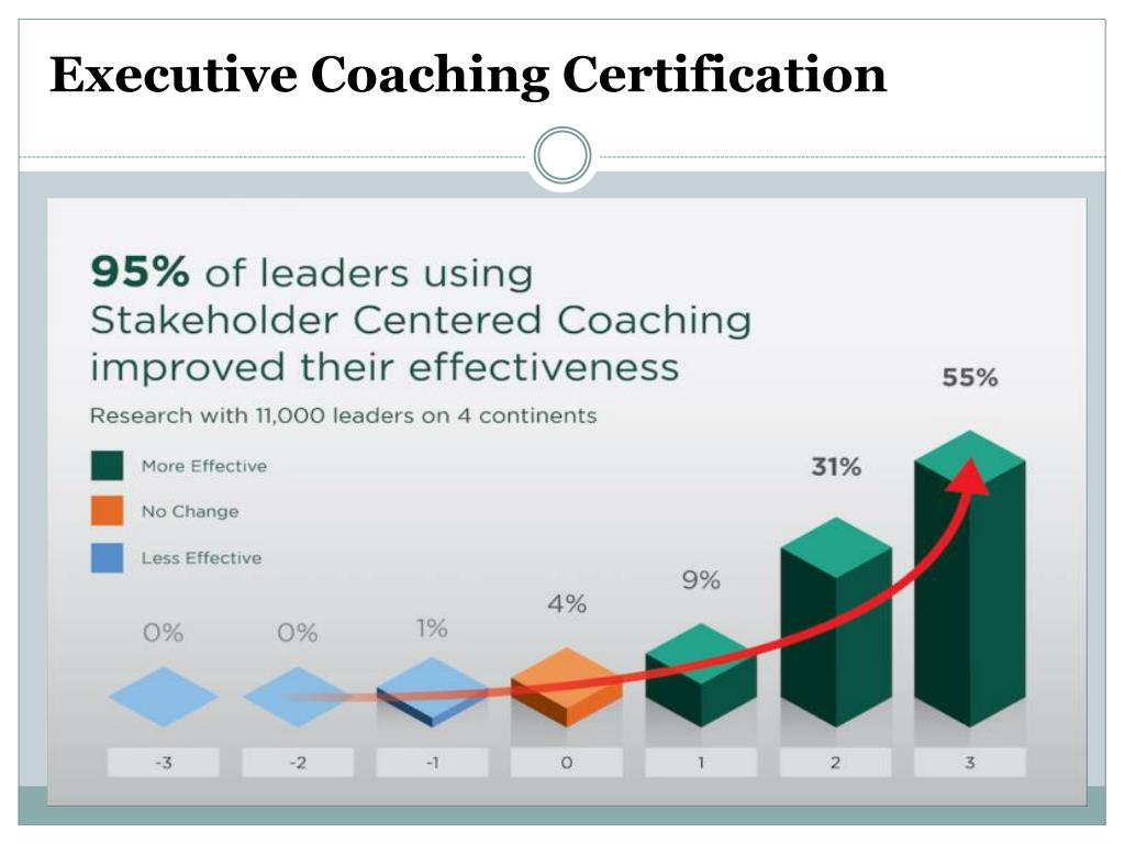 executive coaching certification ppt powerpoint presentation