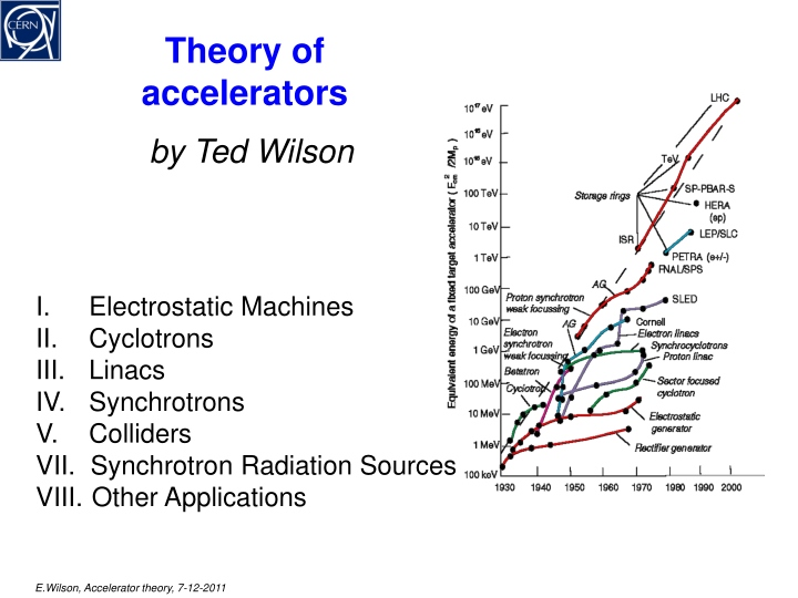 theory of accelerators n.