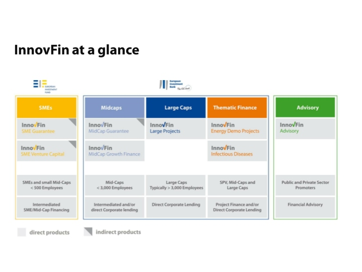 innovfin at a glance n.