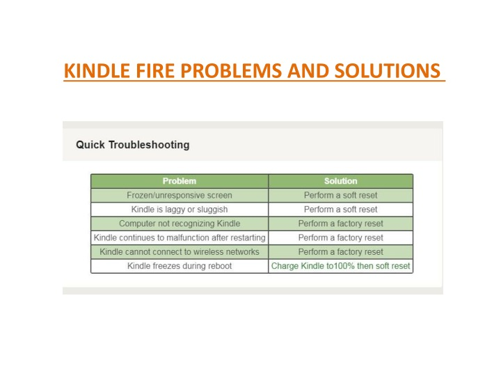 PPT - Kindle Frozen, Slow and Unresponsive | How to Troubleshoot