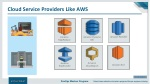cloud service providers like aws