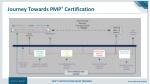 journey towards pmp certification