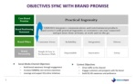 objectives sync with brand promise social media