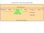 hurricane rita crisis communication model intensi 1