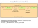 hurricane rita crisis communication model intensi