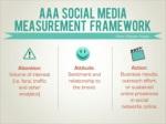 aaa social media measurement framework kami