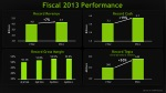 fiscal 2013 performance