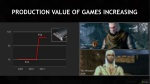 production value of games increasing