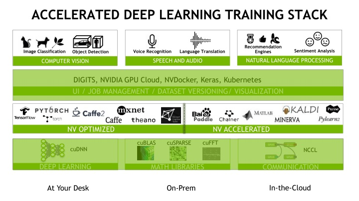 PPT - Deep Learning Workflows: Training and Inference