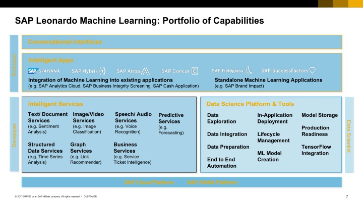 PPT - SAP Leonardo Machine Learning - Making Business Applications