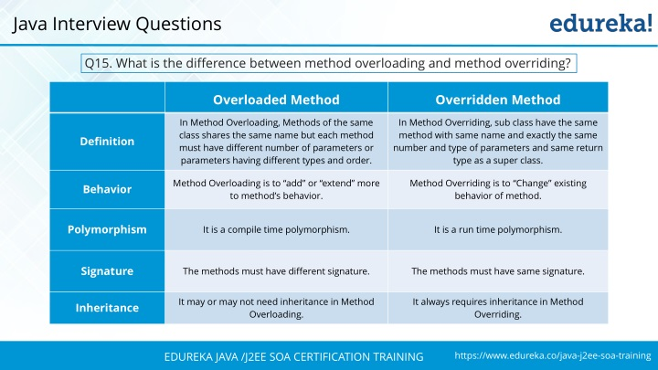 PPT - Java Interview Questions and Answers | Spring and