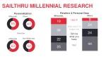 sailthru millennial research