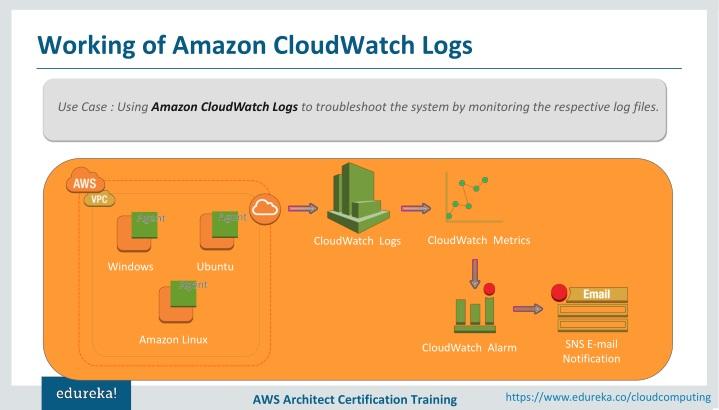 PPT - Amazon CloudWatch Tutorial | AWS Certification | Cloud
