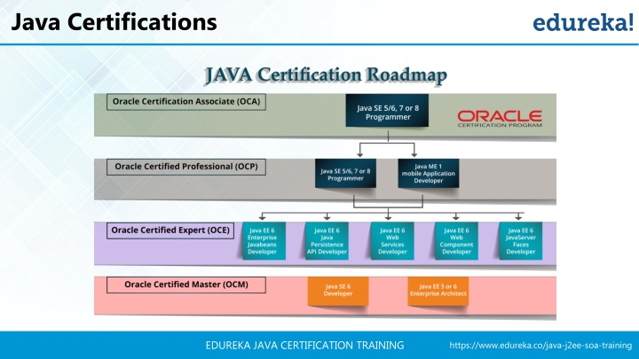 PPT - Java Certification Tutorial | Java Tutorial For