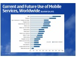 current and future use of mobile services