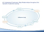 1 understand customers map relationships