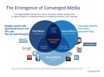 the emergence of converged media