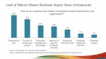 lack of metrics means business impact goes