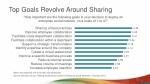 top goals revolve around sharing