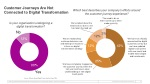 customer journeys are not connected to digital