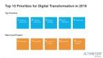 top 10 priorities for digital transformation