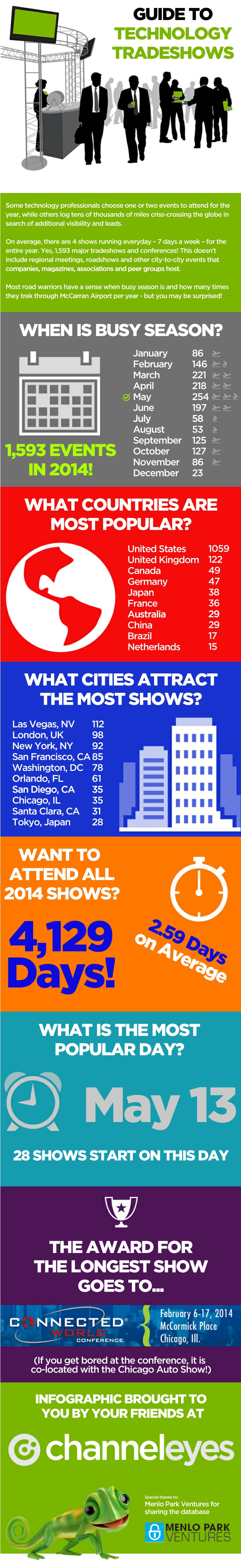 guide to technology tradeshows n.