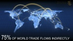 75 of world trade flows indirectly