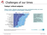 challenges of our times todays critical subjects