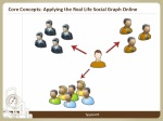 core concepts applying the real life social graph