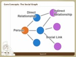 core concepts the social graph