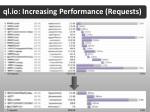ql io increasing performance requests