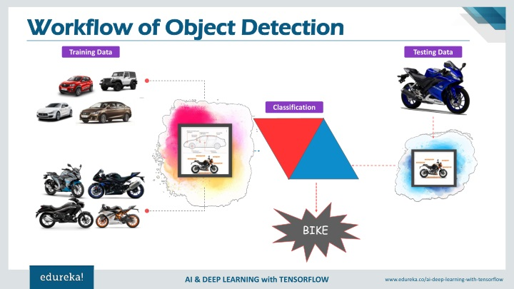 PPT - TensorFlow Object Detection | Realtime Object