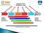 systemic flow feedback loops capital suppliers