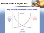 which creates a higher roi