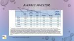 average investor
