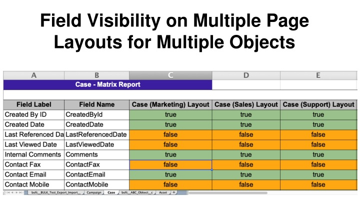 field visibility on multiple page layouts for multiple objects n.
