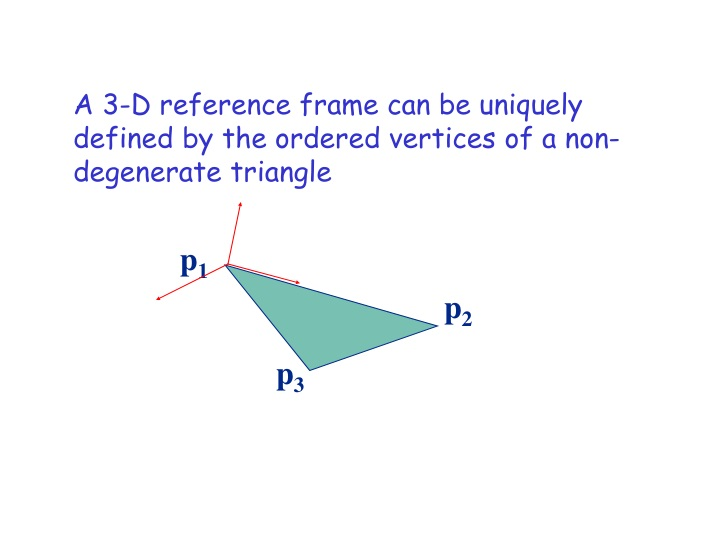 a 3 d reference frame can be uniquely defined by the ordered vertices of a non degenerate triangle n.