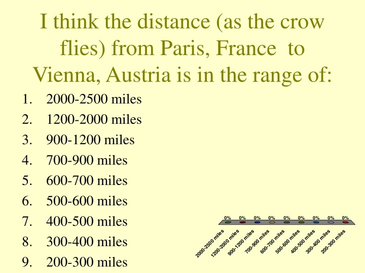 i think the distance as the crow flies from paris france to vienna austria is in the range of n.