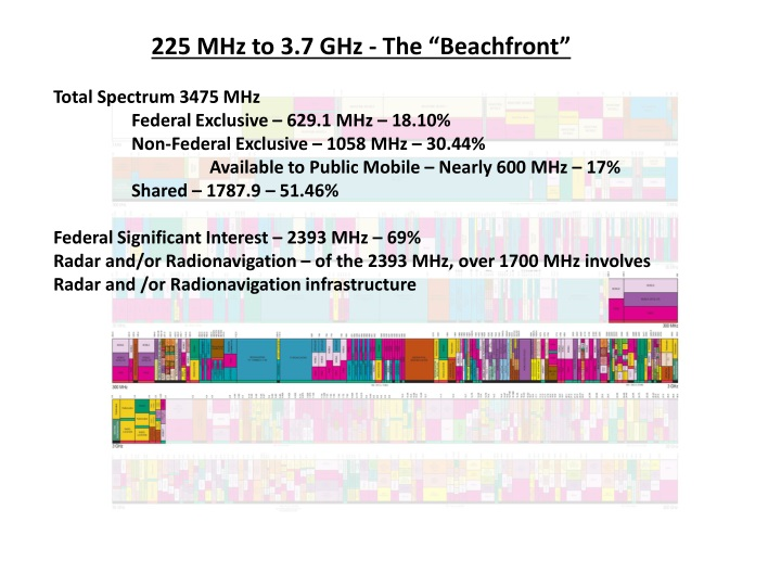 225 mhz to 3 7 ghz the beachfront total spectrum n.