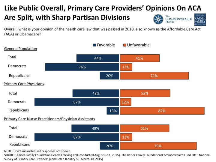 like public overall primary care providers opinions on aca are split with sharp partisan divisions n.