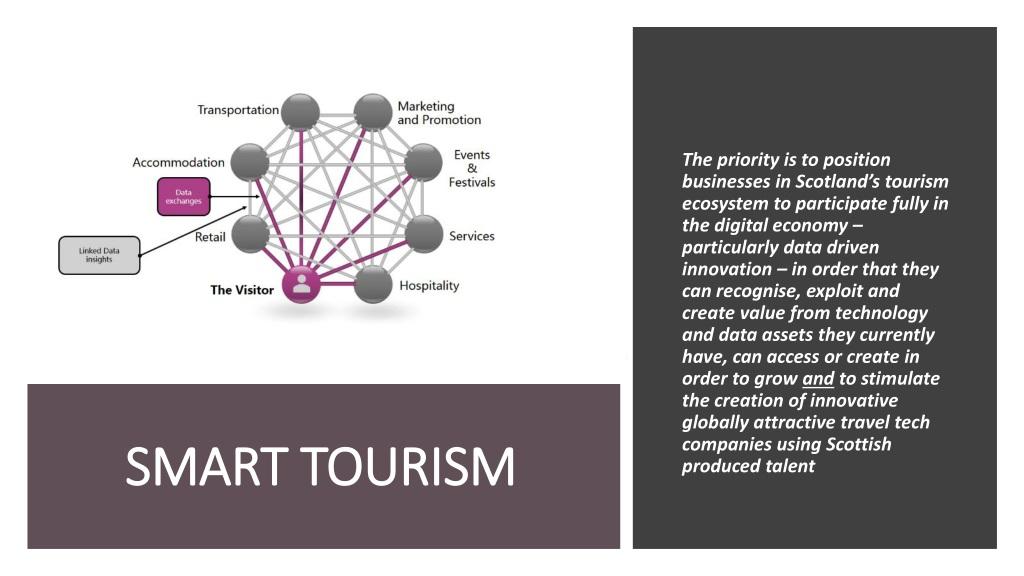 Order tourism presentation example marketing business plan